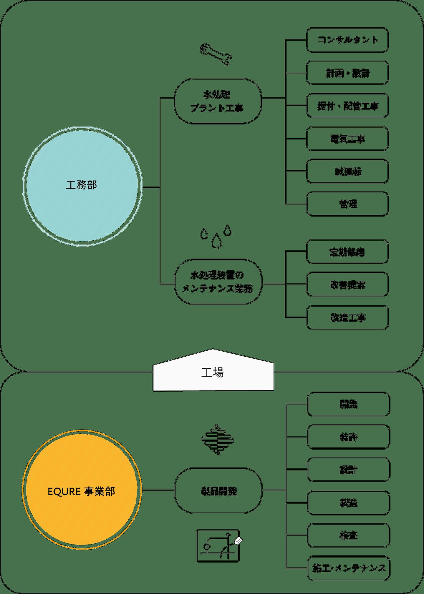 業務内容イメージ